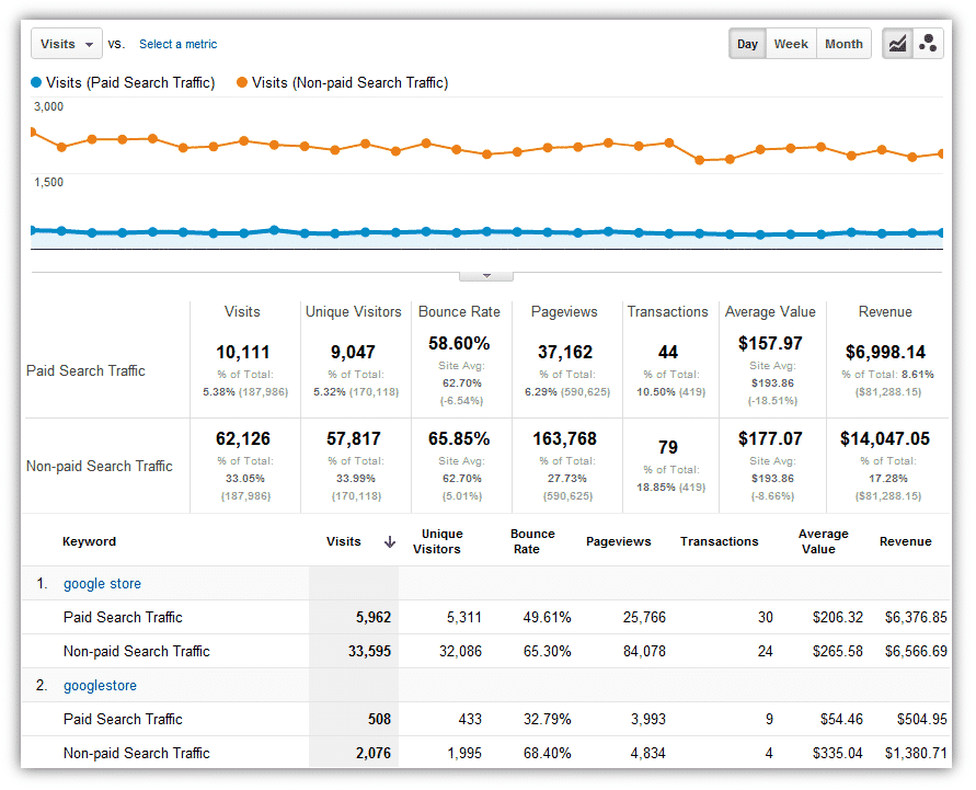 Campaigns tracking in Google Analytics