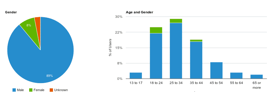 demographics report in Google Analytics