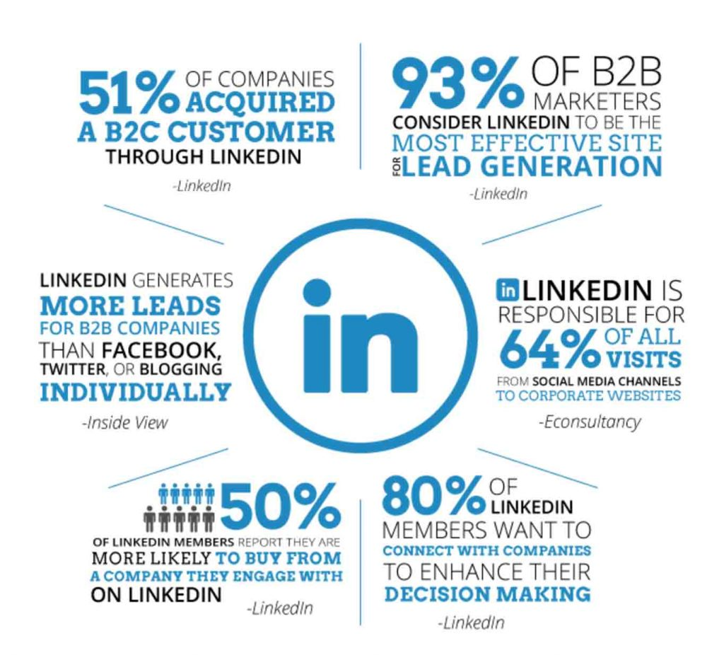 LinkedIn marketing stats