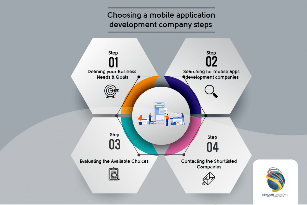 Steps of choosing a mobile application development company