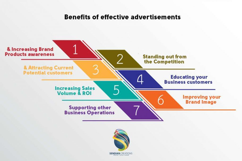 Major benefits of effective advertisements