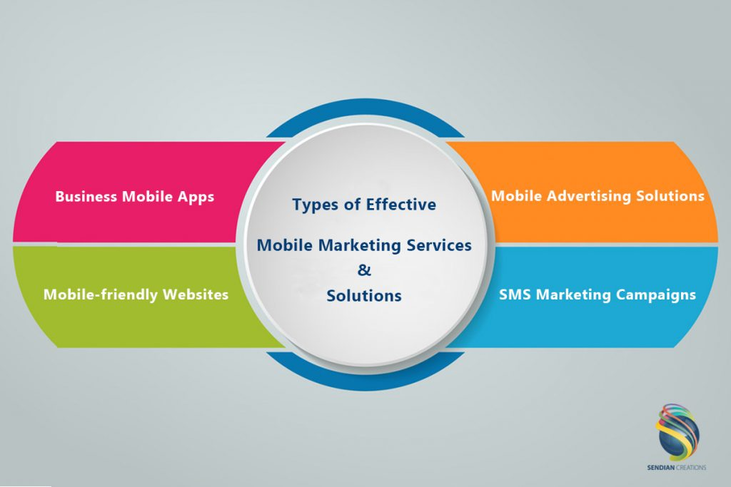 Effective Mobile Marketing Services & Solutions