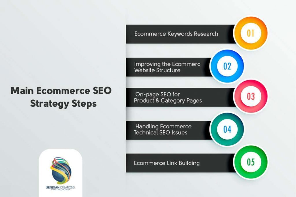 Steps of Ecommerce SEO Process