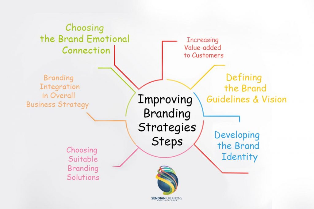 Steps of Improving Branding Strategies