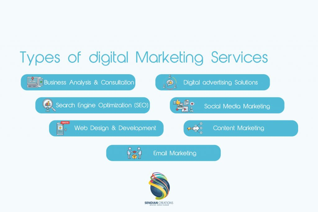 Types of digital Marketing Services