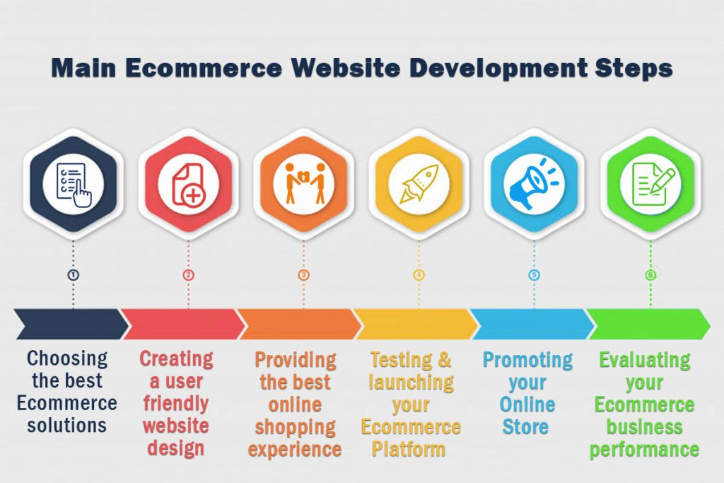 Ecommerce Website Development Steps