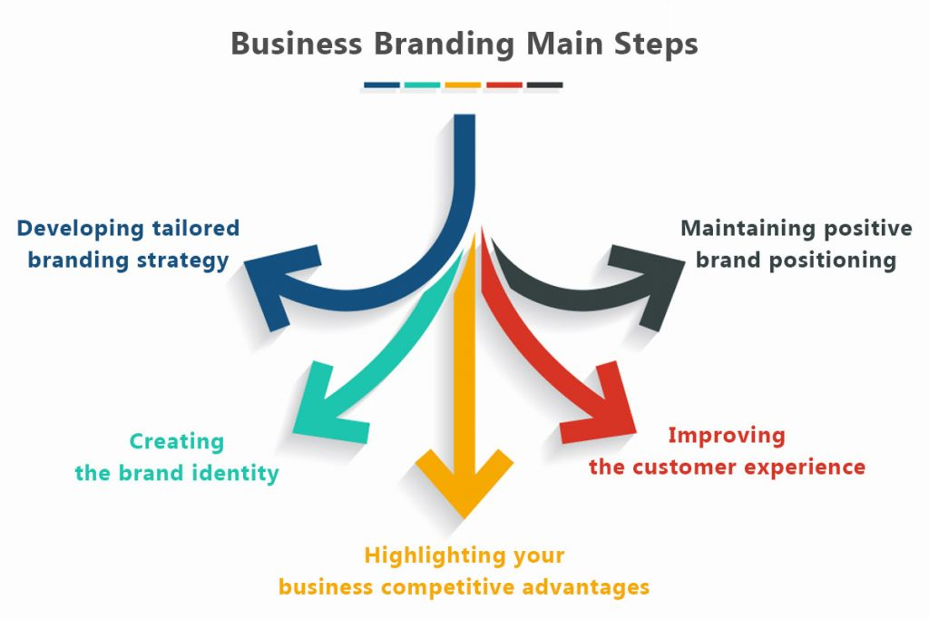 Main Steps for branding a business efficiently